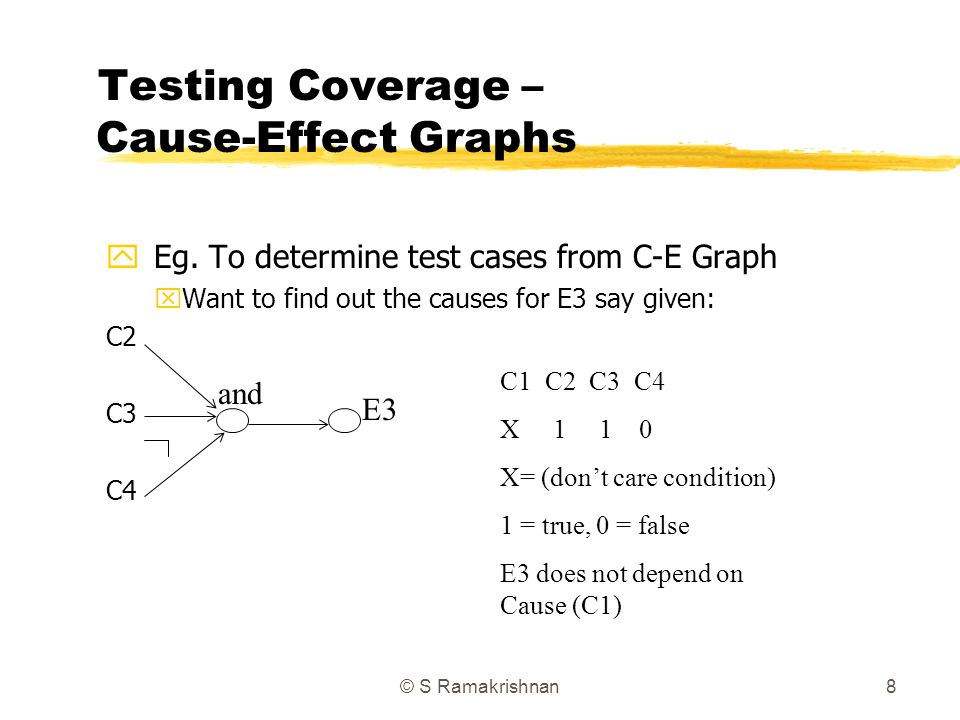 Testing Coverage – Cause-Effect Graphs