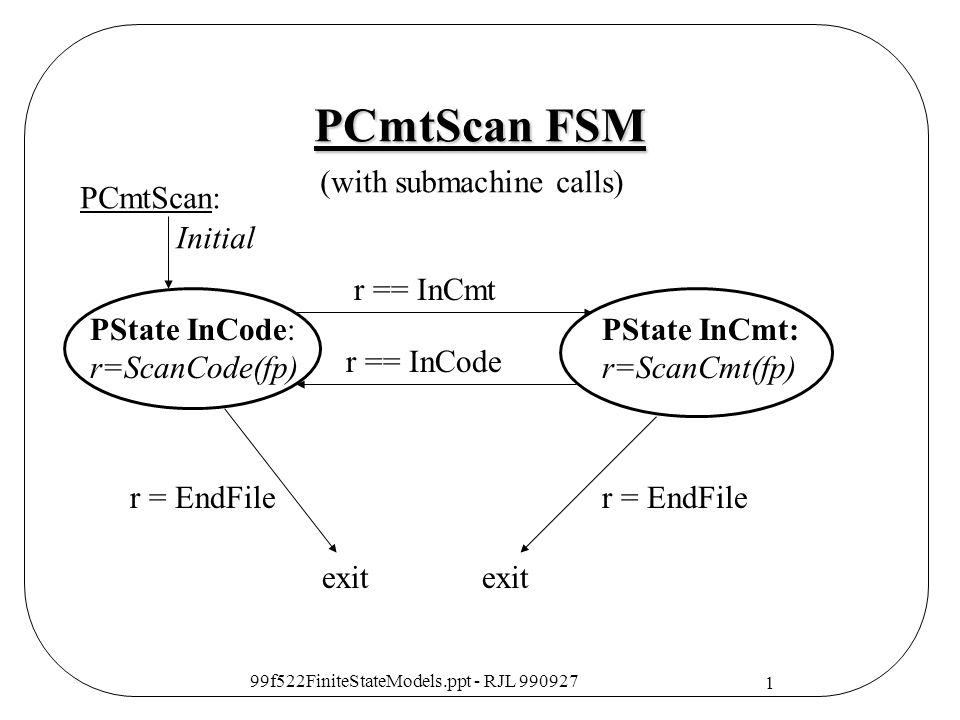 PCmtScan FSM (with submachine calls) PCmtScan: Initial r == InCmt