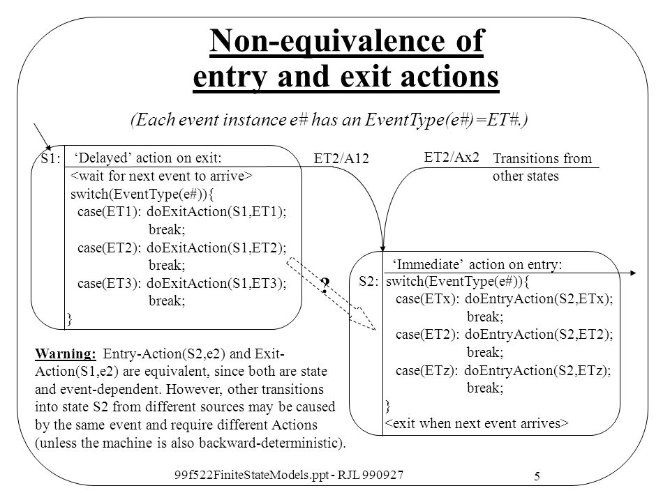 Non-equivalence of entry and exit actions