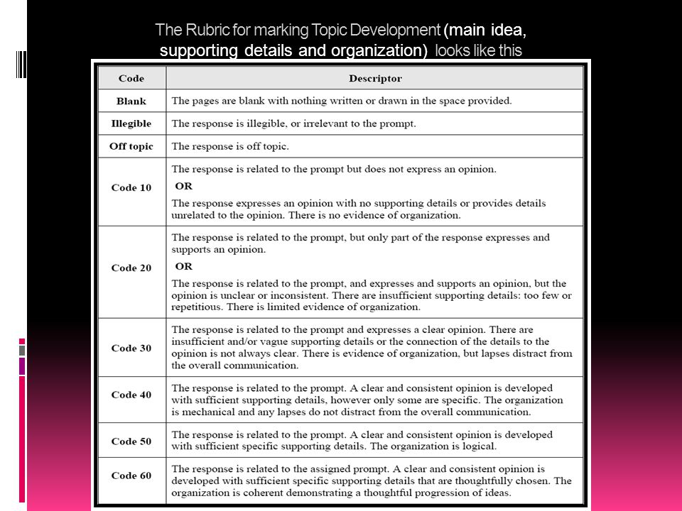 The Rubric for marking Topic Development (main idea, supporting details and organization) looks like this