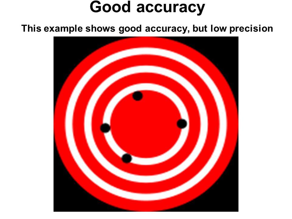 Good accuracy This example shows good accuracy, but low precision