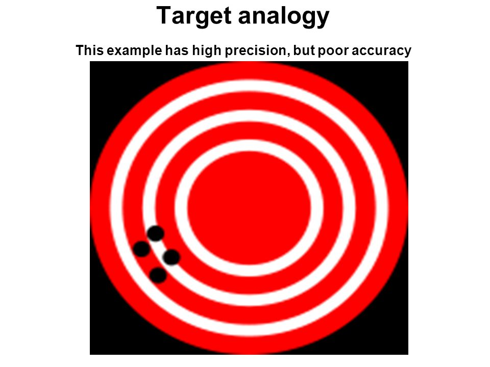 Target analogy This example has high precision, but poor accuracy
