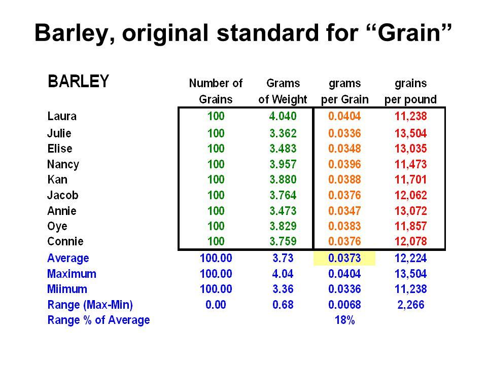 Barley, original standard for Grain