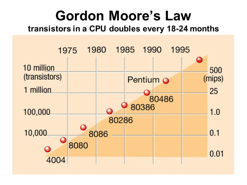 Gordon Moore's Law transistors in a CPU doubles every 18-24 months