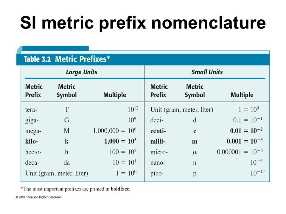 SI metric prefix nomenclature