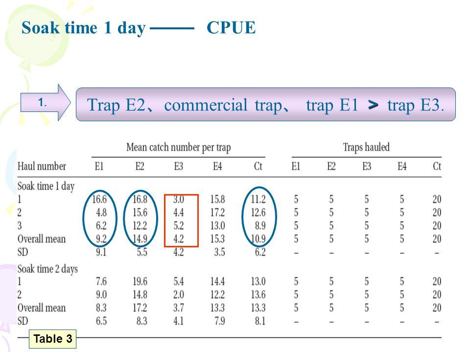 Trap E2、commercial trap、 trap E1 > trap E3.