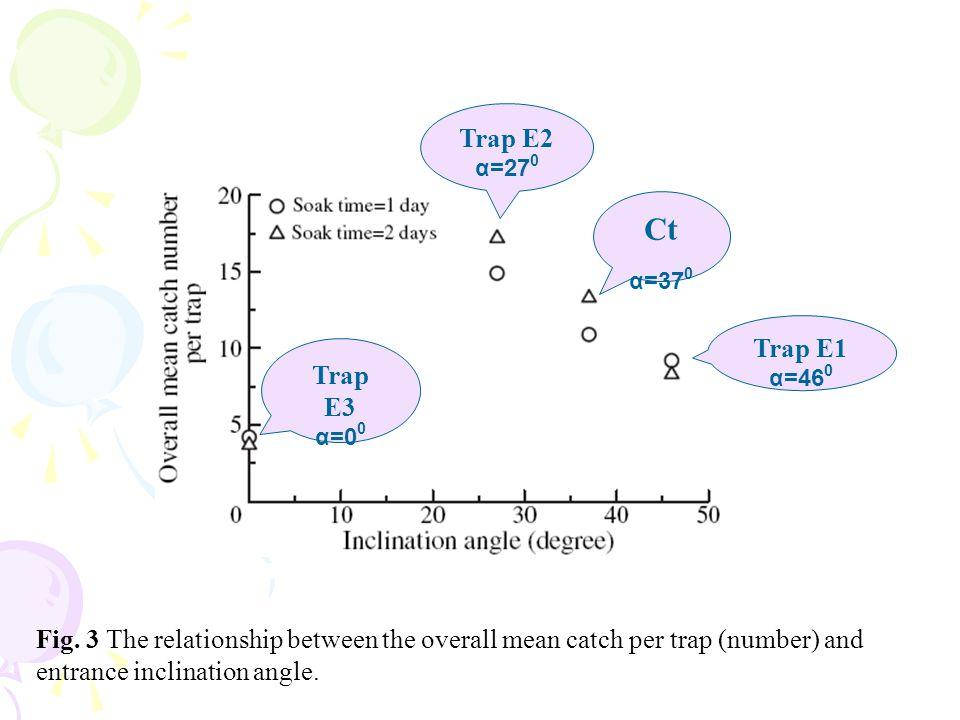 Ct α=370 Trap E2 Trap E1 α=460 Trap E3