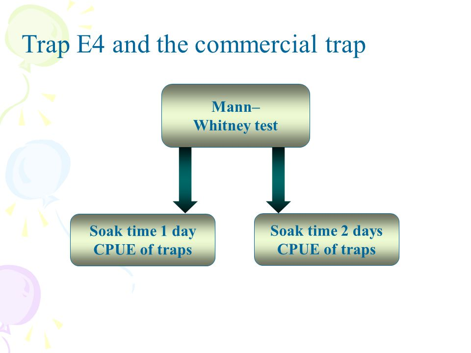 Trap E4 and the commercial trap
