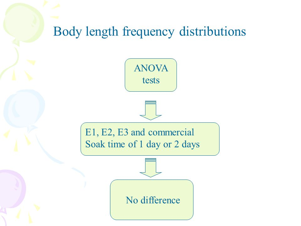 Body length frequency distributions