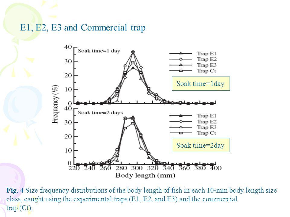 E1, E2, E3 and Commercial trap