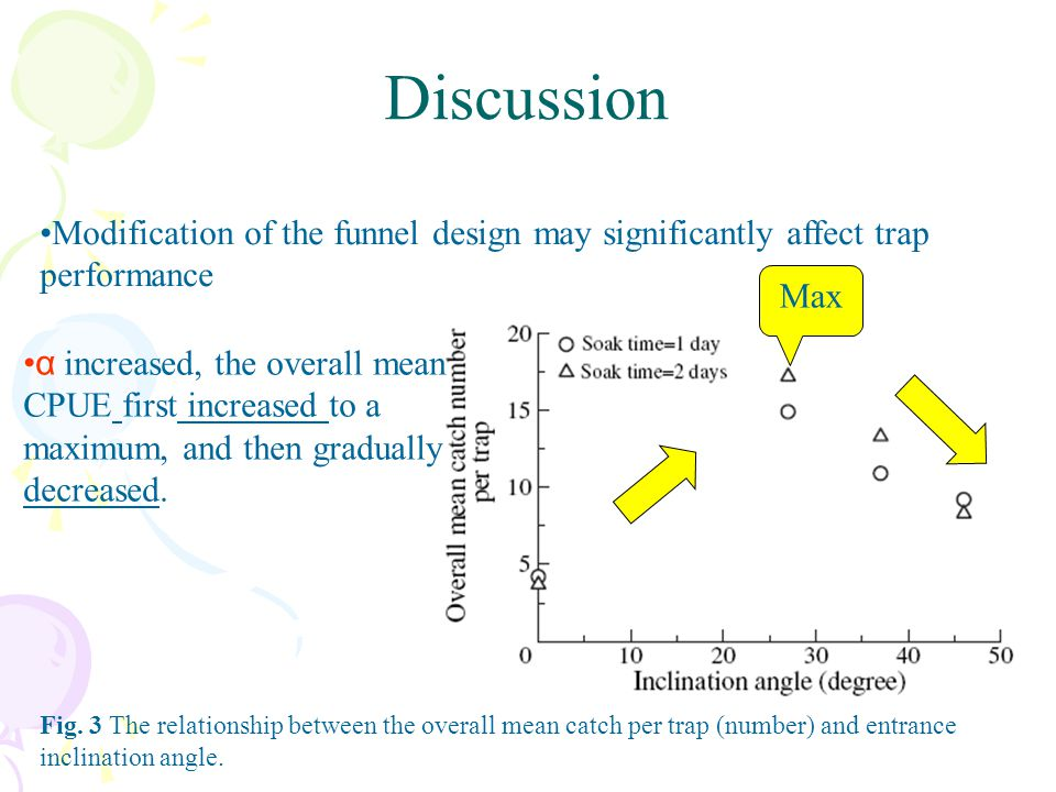 Discussion Modification of the funnel design may significantly affect trap performance. Max.
