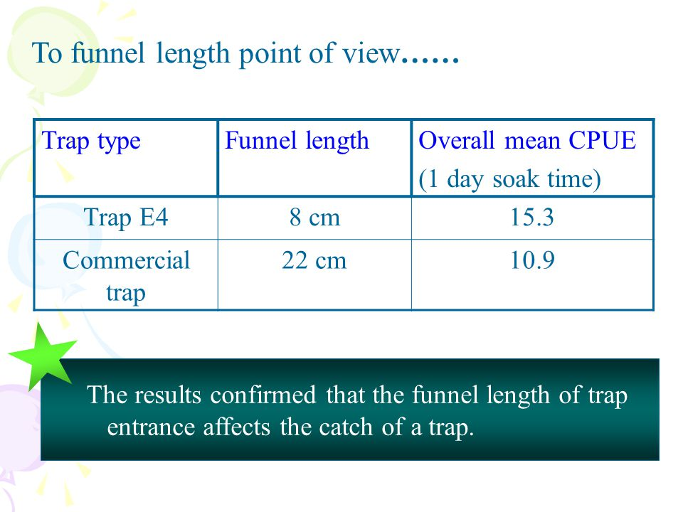 To funnel length point of view……
