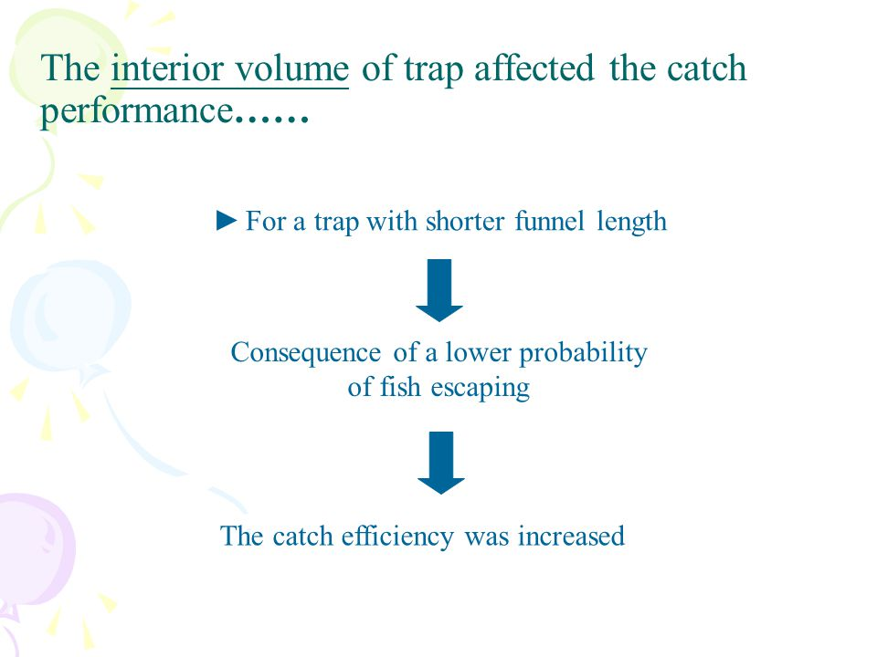 The interior volume of trap affected the catch performance……