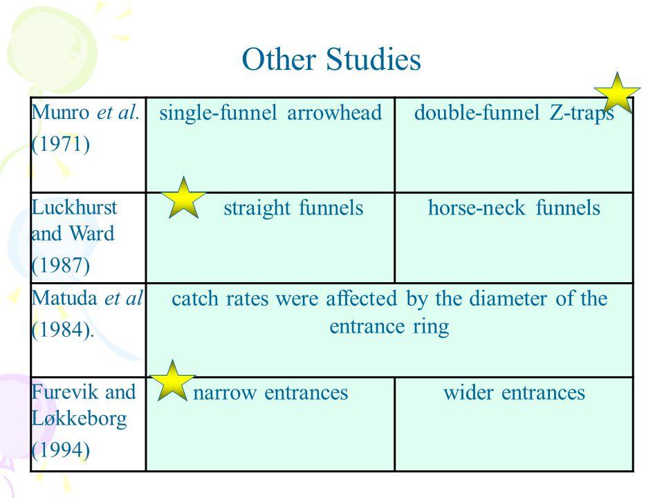 Other Studies single-funnel arrowhead double-funnel Z-traps
