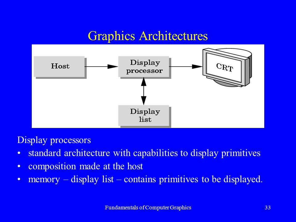 Graphics Architectures