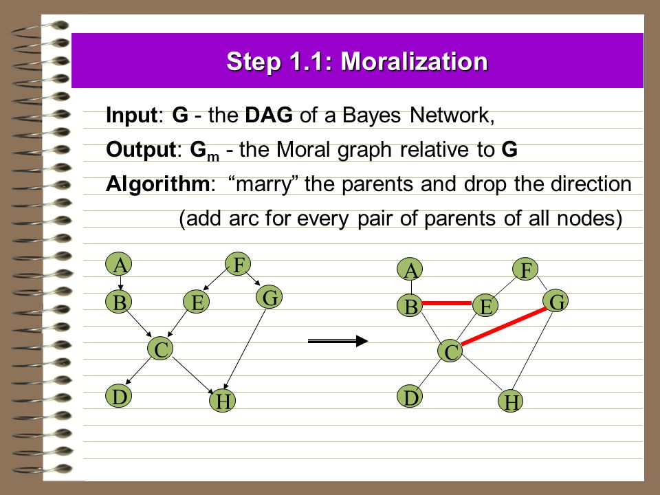 Step 1.1: Moralization Input: G - the DAG of a Bayes Network,
