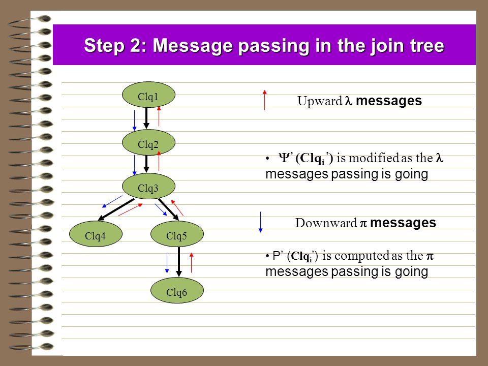 Step 2: Message passing in the join tree