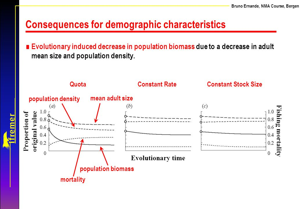 Consequences for demographic characteristics