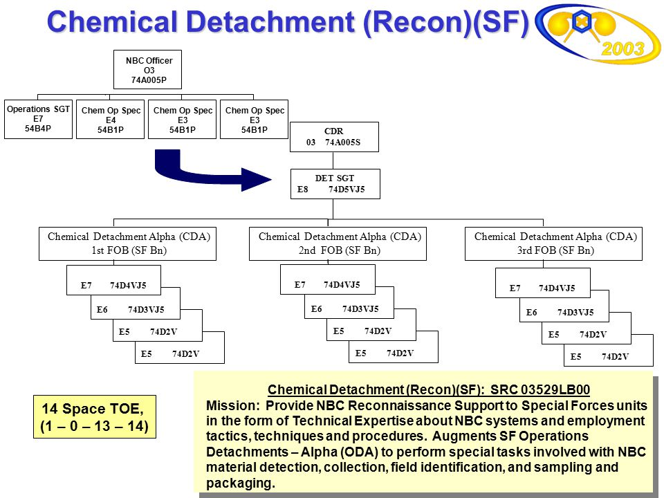 Chemical Detachment (Recon)(SF)