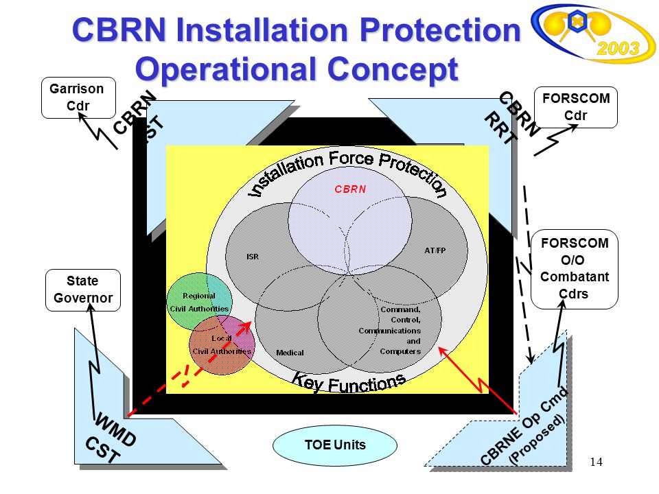 CBRN Installation Protection Operational Concept