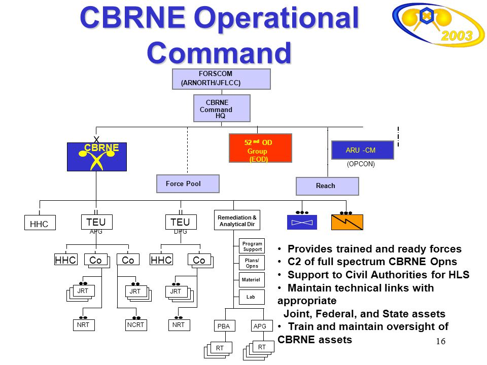 CBRNE Operational Command