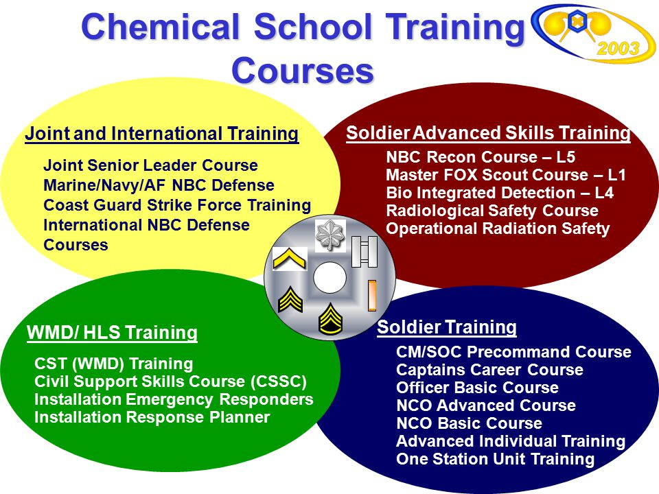 Chemical School Training