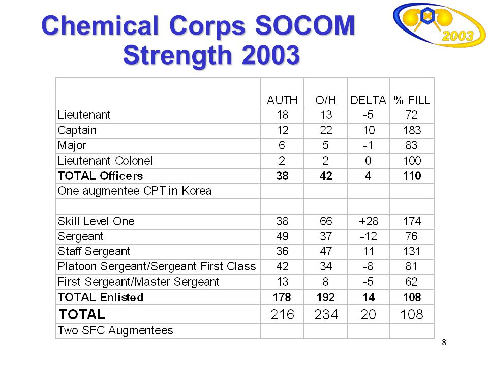 Chemical Corps SOCOM Strength 2003