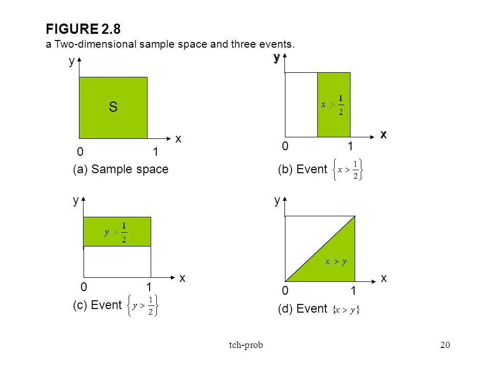 FIGURE 2.8 a Two-dimensional sample space and three events.