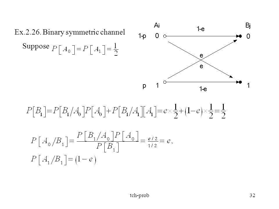 Ex.2.26. Binary symmetric channel Suppose