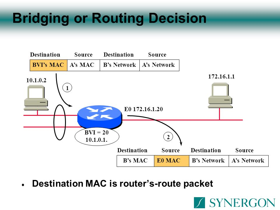 Bridging or Routing Decision