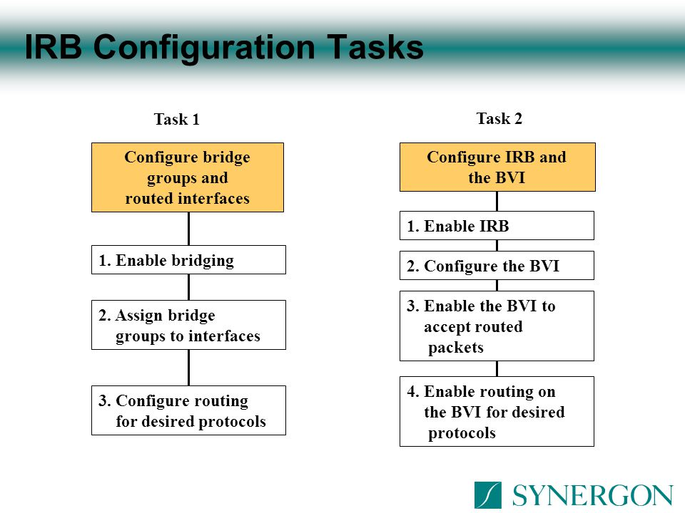 IRB Configuration Tasks