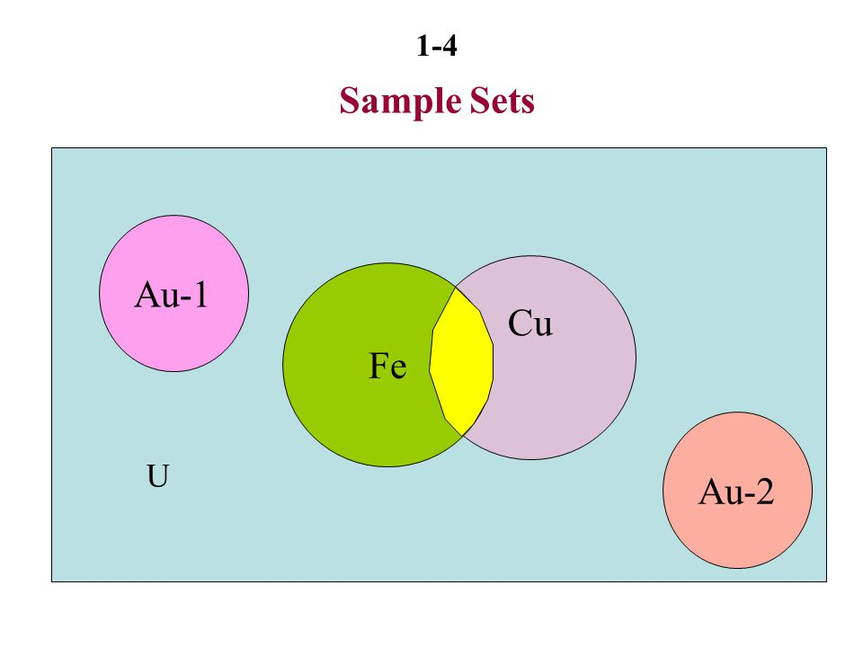 Sample Sets Au-1 Cu Fe Au-2 U