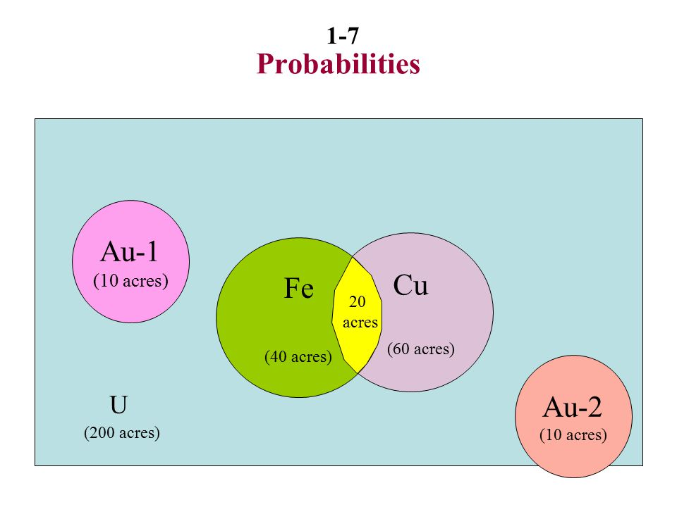 Probabilities Au-1 Cu Fe Au-2 U (10 acres) (60 acres) 20 (40 acres)