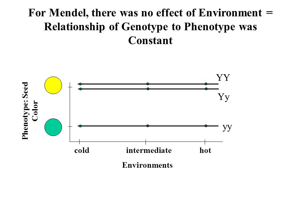For Mendel, there was no effect of Environment =