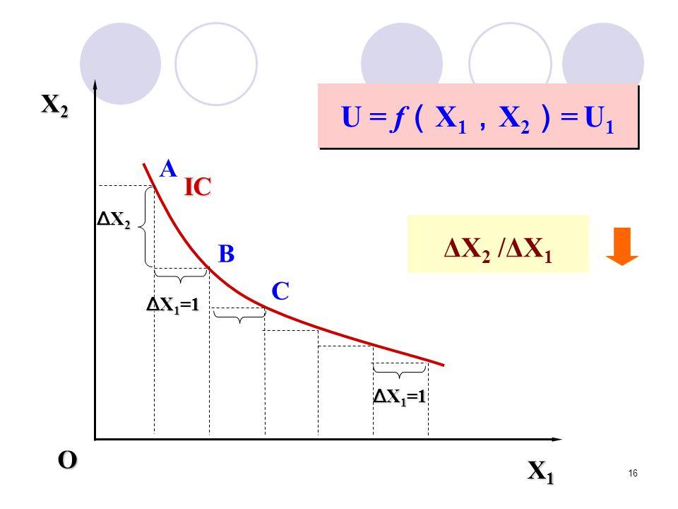 X1 X2 ΔX1=1 ΔX2 O IC U = f(X1,X2)= U1 A ΔX2 /ΔX1 B C