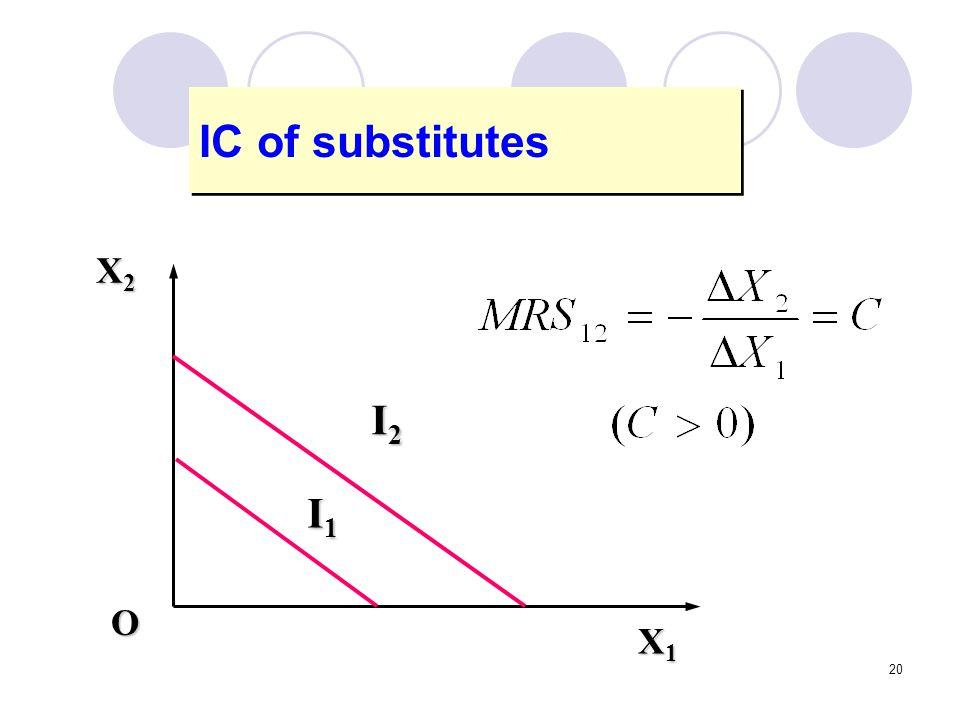 IC of substitutes X1 X2 I2 I1 O