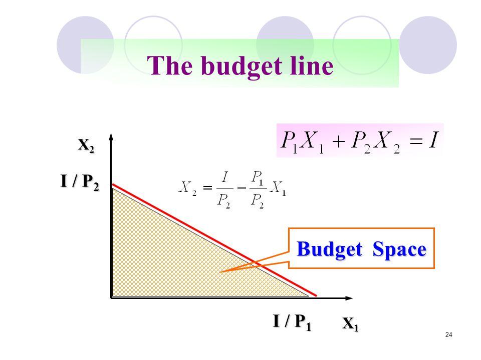 The budget line X1 X2 I / P2 I / P1 Budget Space