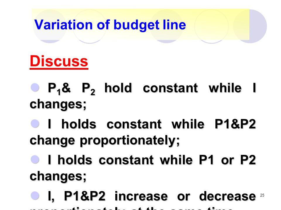 Variation of budget line