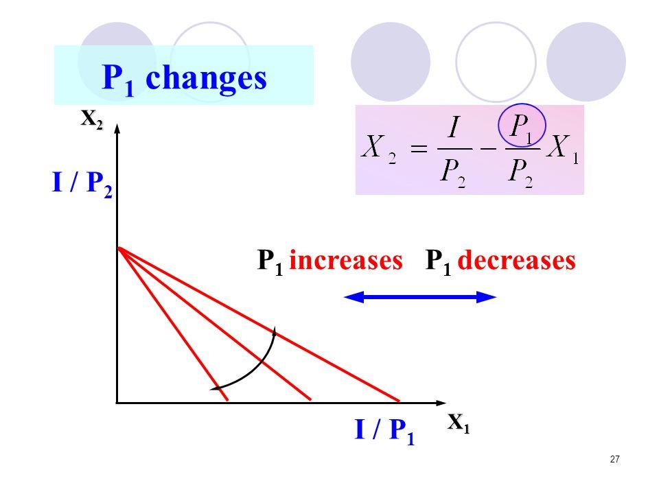 P1 increases P1 decreases