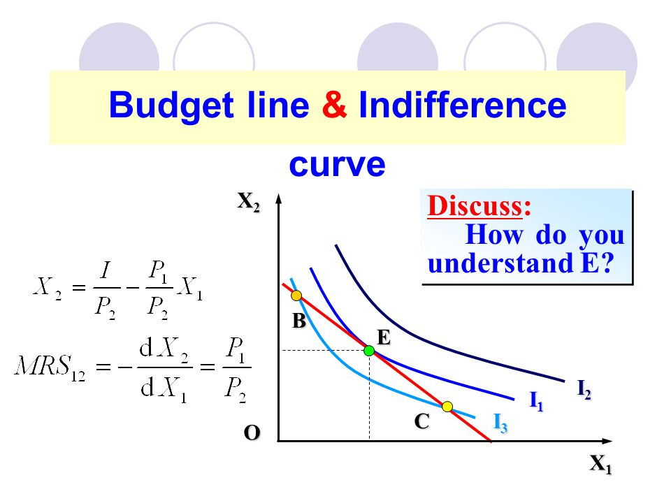 Budget line & Indifference curve