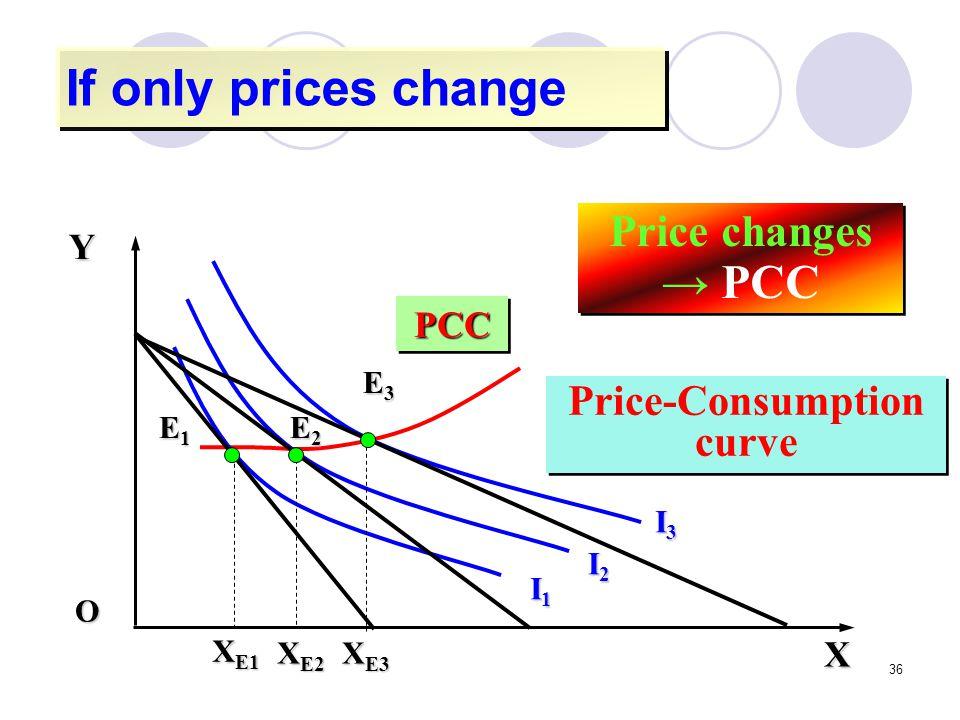 Price-Consumption curve