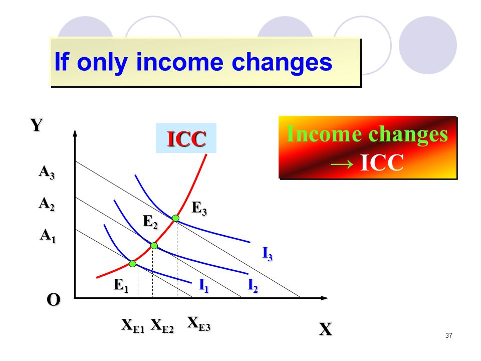 If only income changes Income changes → ICC ICC Y O X I2 I3 I1 E2 E3