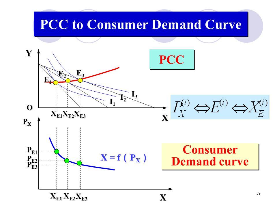 PCC to Consumer Demand Curve