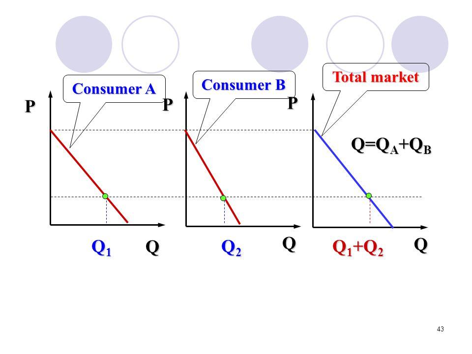 Q Total market P Q1 Q2 Q=QA+QB Consumer A Consumer B Q1+Q2