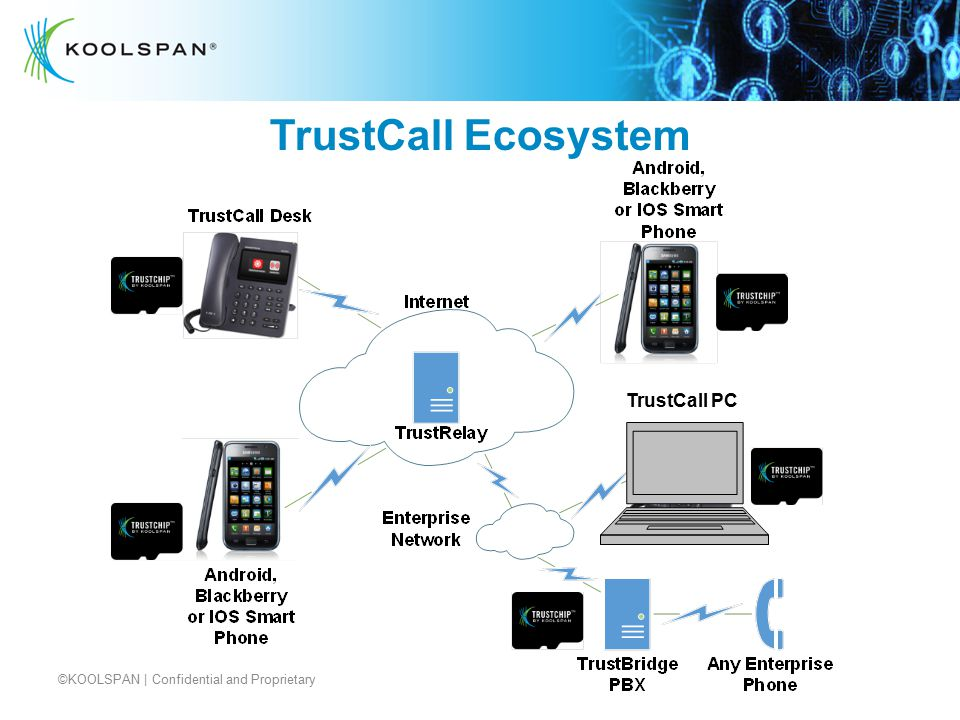 TrustCall Ecosystem TrustCall PC