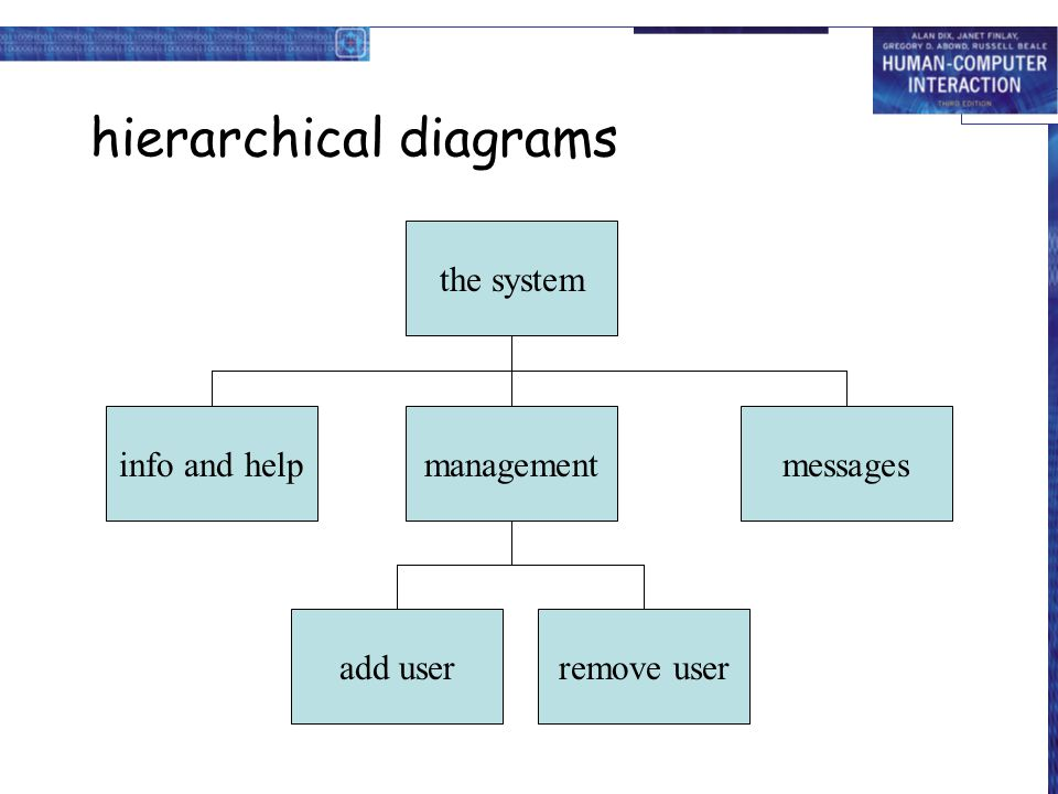hierarchical diagrams