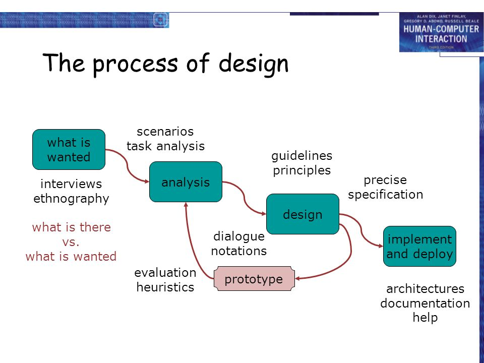 The process of design scenarios task analysis what is wanted