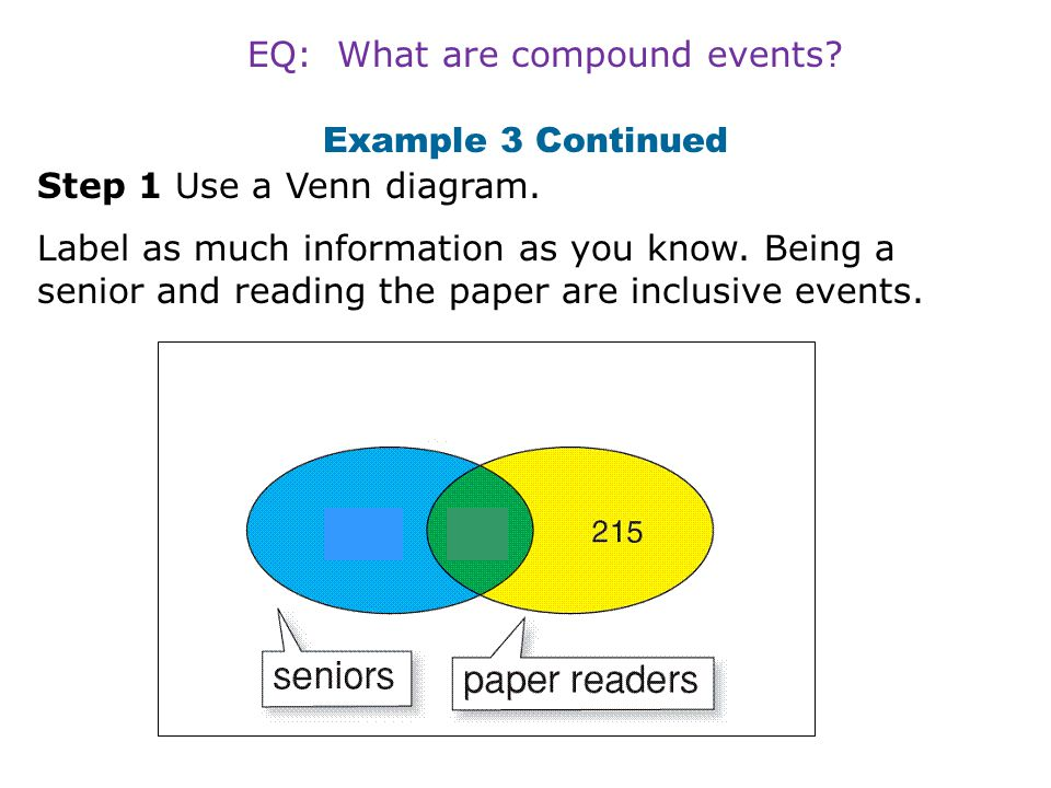 EQ: What are compound events