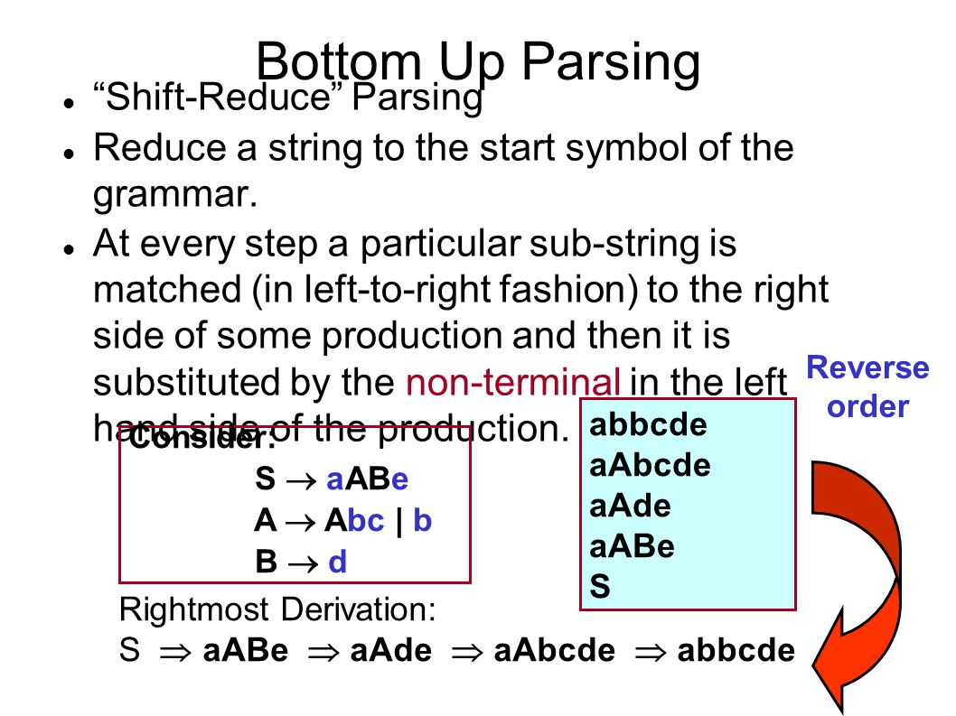 Bottom Up Parsing Shift-Reduce Parsing