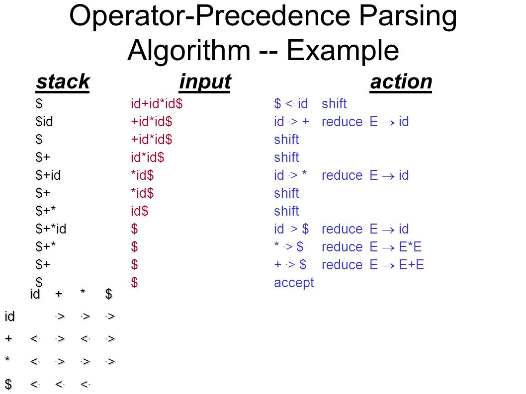 Operator-Precedence Parsing Algorithm -- Example